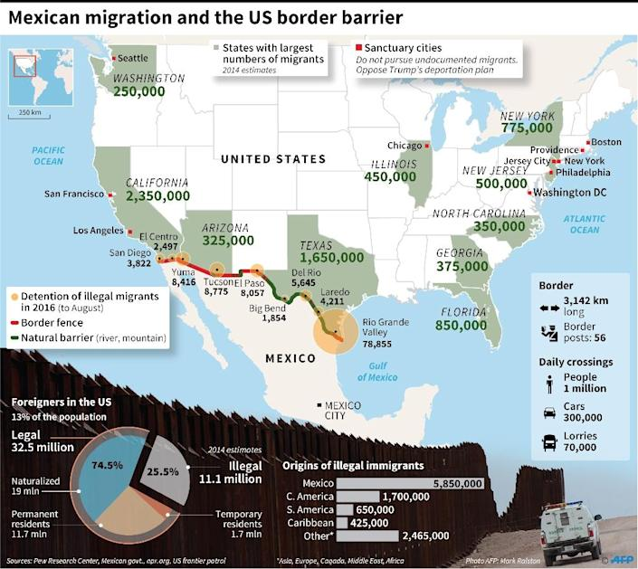 Mexico and the US: the border barrier and migration (AFP Photo/)