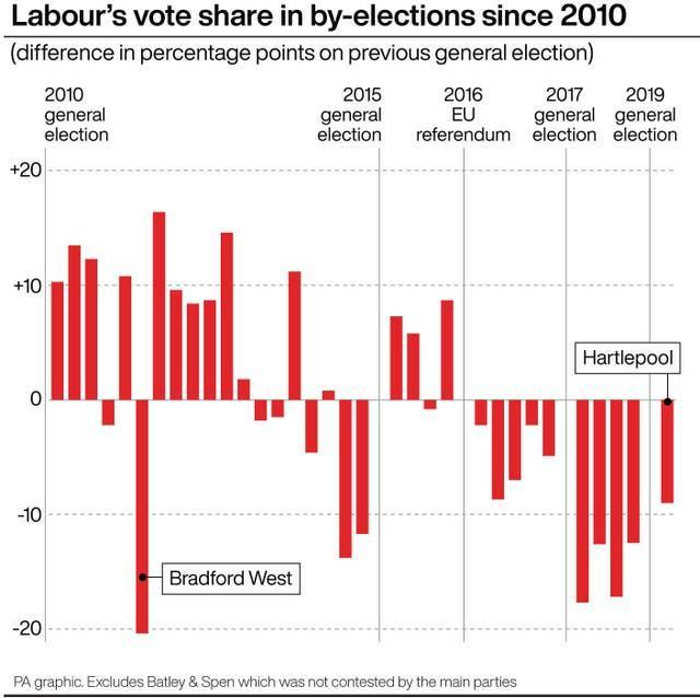 Labour's vote share in by-elections since 2010
