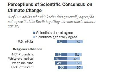 A 2015 survey from the Pew Research Center found that 47 percent of white evangelicals believed scientists didn't agree that humans are causing climate change.