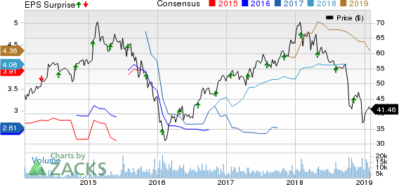WestRock Company Price, Consensus and EPS Surprise