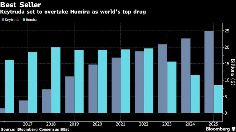 Merck Will No Longer Be 'Easy to Own' on Keytruda Dominance