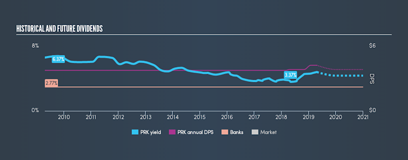 AMEX:PRK Historical Dividend Yield, April 20th 2019