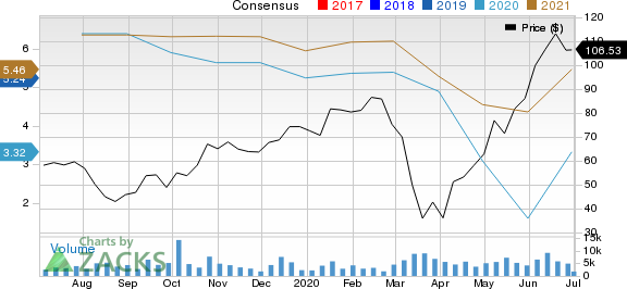 Thor Industries, Inc. Price and Consensus
