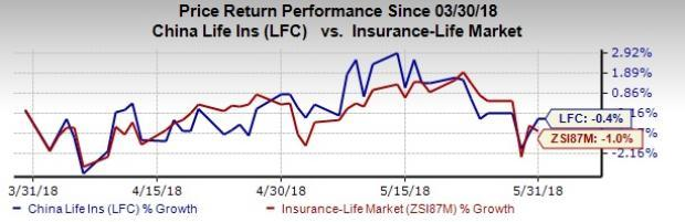 China Life Insurance (LFC) holds great potential to generate lucrative returns to investors.