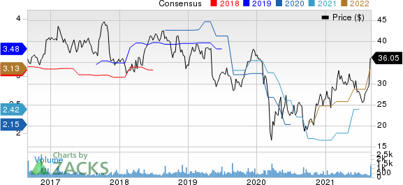 ScanSource, Inc. Price and Consensus