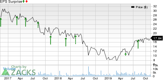 e.l.f. Beauty Inc. Price and EPS Surprise