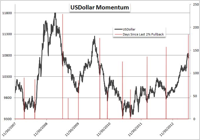 Which_is_More_Overbought_US_Dollar_or_SP_500_body_Picture_7.png, Which is More Overbought: US Dollar or S&P 500?
