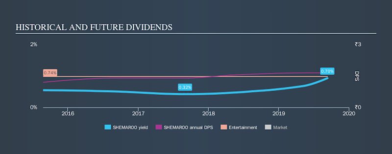 NSEI:SHEMAROO Historical Dividend Yield, September 12th 2019
