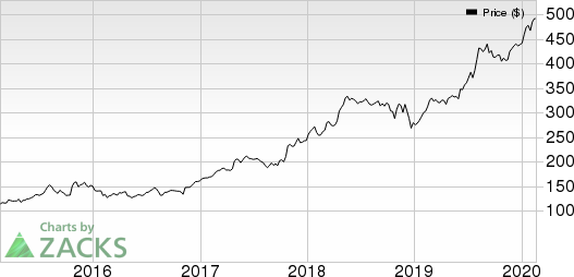 Chemed Corporation Price, Consensus and EPS Surprise