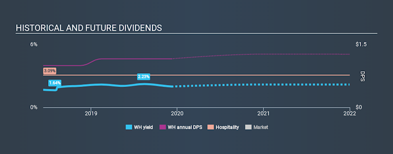 NYSE:WH Historical Dividend Yield, December 7th 2019