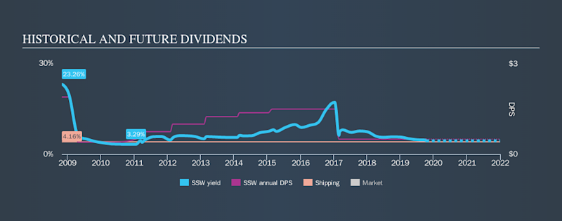 NYSE:SSW Historical Dividend Yield, October 13th 2019