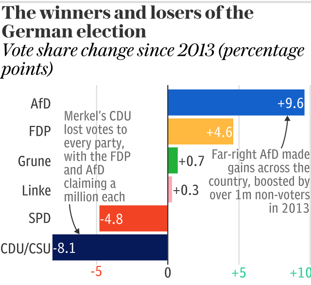 The winners and losers of the German election: Vote swings