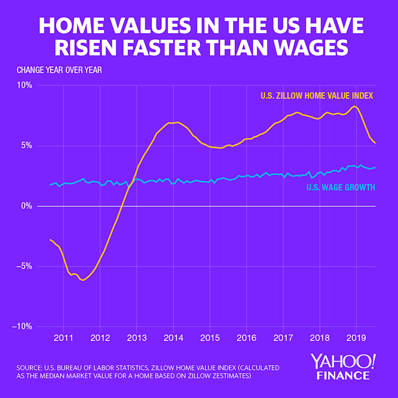 Growth in the market value of the median home, as measured by Zillow Zestimates, have outpaced the growth in average hourly wages over the last few years. Home values have started coming down as of the new year. Credit: David Foster / Yahoo Finance