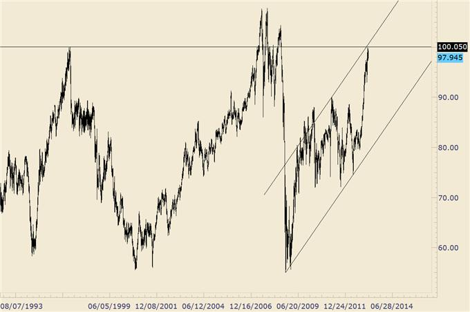 Trading_Opportunities_in_GBPUSD_AUDUSD_and_Yen_Crosses_body_audjpy_1.png, Trading Opportunities in GBP/USD, AUD/USD, and Yen Crosses