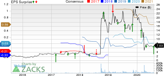 Amarin Corporation PLC Price, Consensus and EPS Surprise
