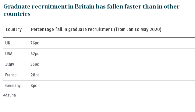 Graduate recruitment in Britain has fallen faster than in other countries