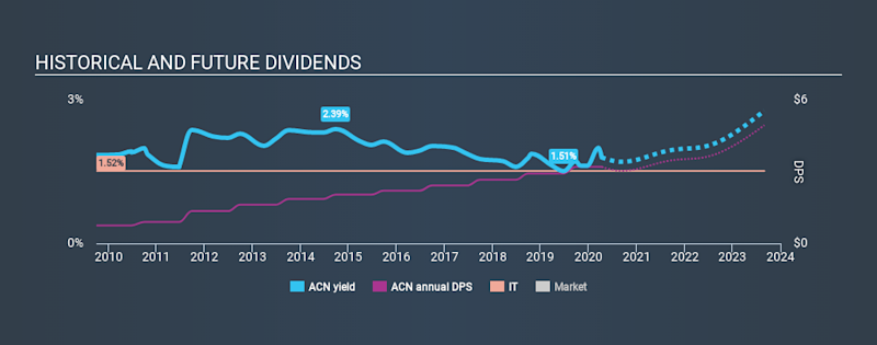 NYSE:ACN Historical Dividend Yield April 10th 2020