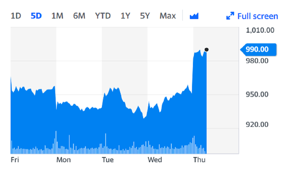 EasyJet shares were more than 4% higher on Thursday. Chart: Yahoo Finance