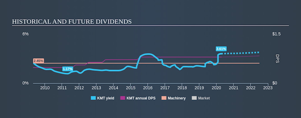 NYSE:KMT Historical Dividend Yield April 14th 2020