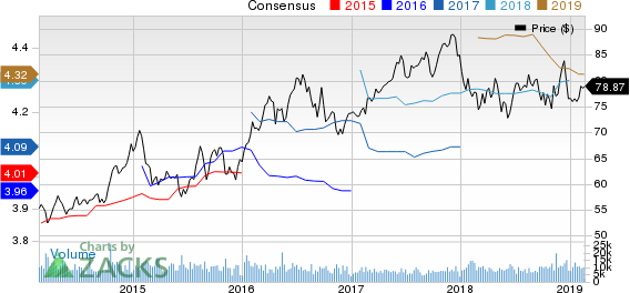 Consolidated Edison Inc Price and Consensus