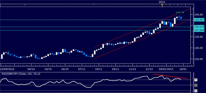 Forex_Analysis_GBPJPY_Classic_Technical_Report_01.15.2013_body_Picture_1.png, Forex Analysis: GBP/JPY Classic Technical Report 01.15.2013