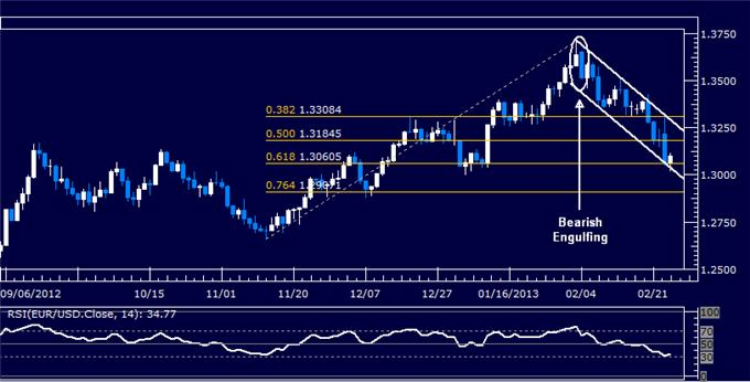 Forex_EURUSD_Technical_Analysis_02.26.2013_body_Picture_5.png, EUR/USD Technical Analysis 02.26.2013
