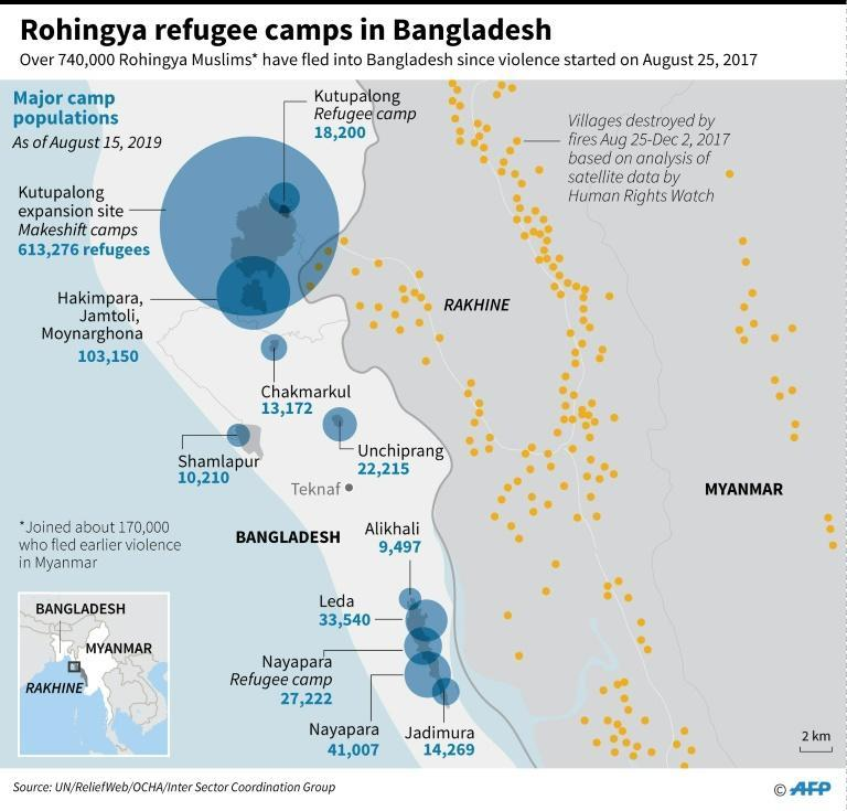 Major Rohingya refugee camp populations in Bangladesh, as of Aug 15, 2019