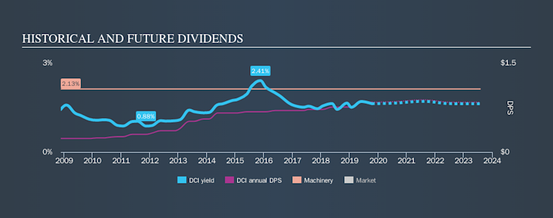 NYSE:DCI Historical Dividend Yield, October 16th 2019