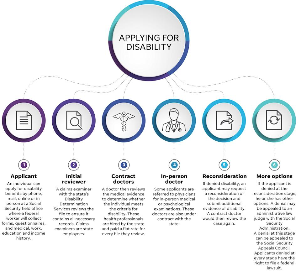 How applying for disabilities works in Tennessee
