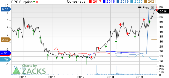 Arena Pharmaceuticals, Inc. Price, Consensus and EPS Surprise