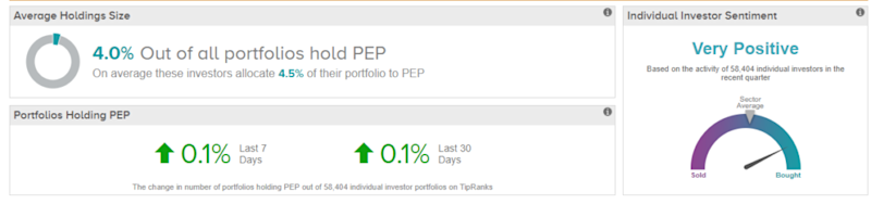 Is It Time to Open a Pepsi and Enjoy Your Stock?