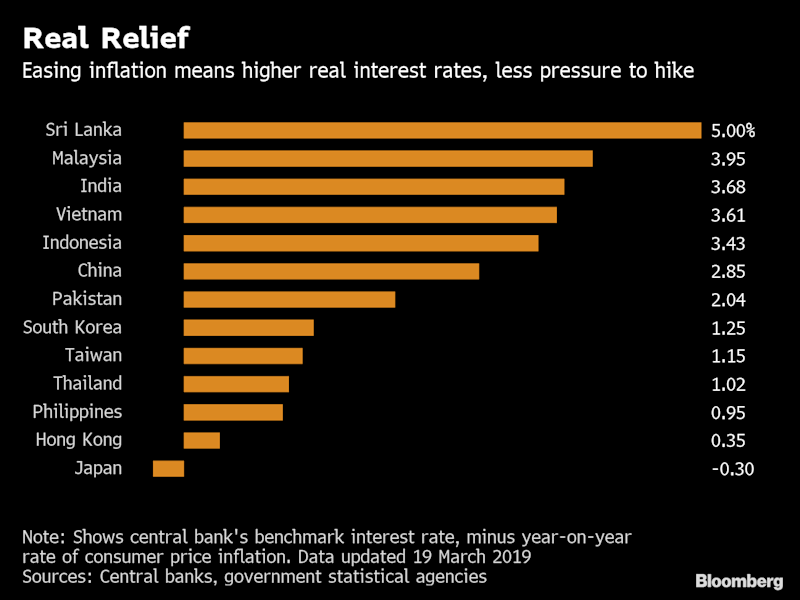 Inflation Weakness Pushes Central Bankers Closer to Reversal
