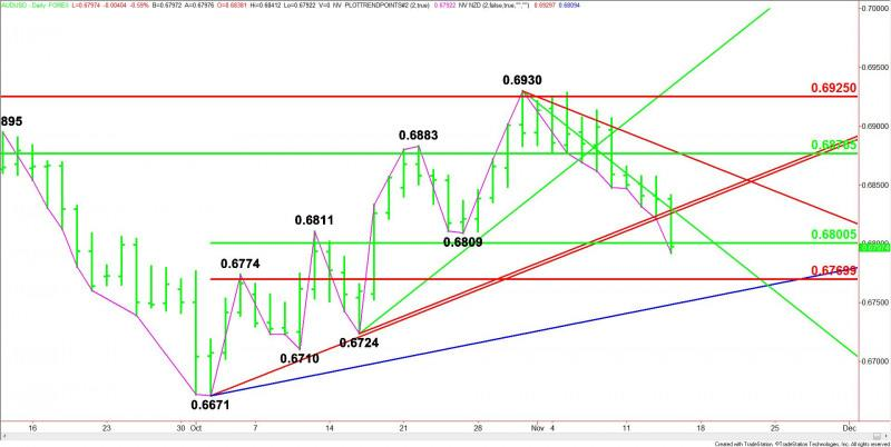 Aud Usd Forex Technical Analysis Chance Of Dec Rate Cut At 24 As Aussie Tests Retracement Zone At 6800 To 6770