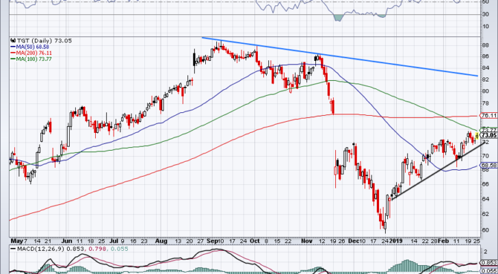 Consumer Stocks to Buy #7: Target (TGT)