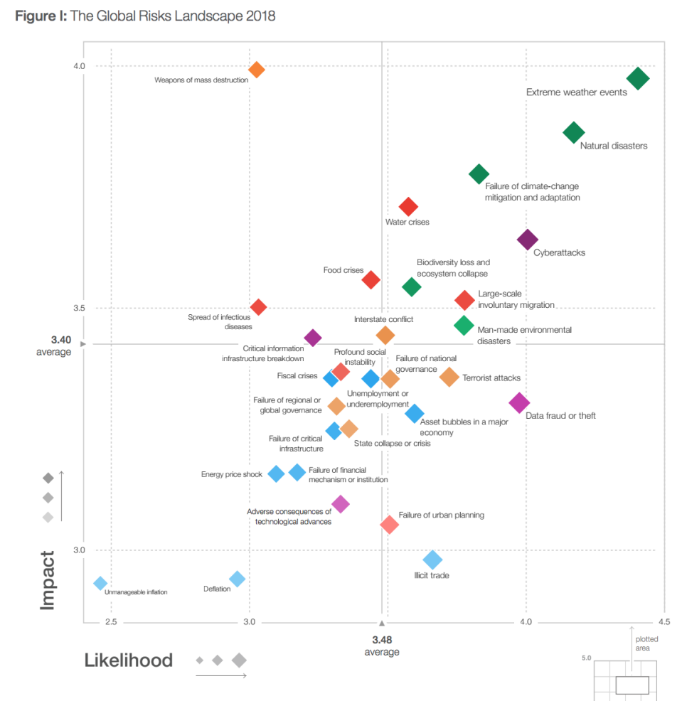 Cyber-attacks are the third most likely global risk for 2018, according to WEF. Photo: WEF
