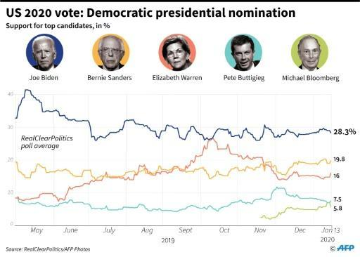 Chart showing support for top candidates in the US Democratic presidential nomination race as of January 13, according to the RealClearPolitics polling average