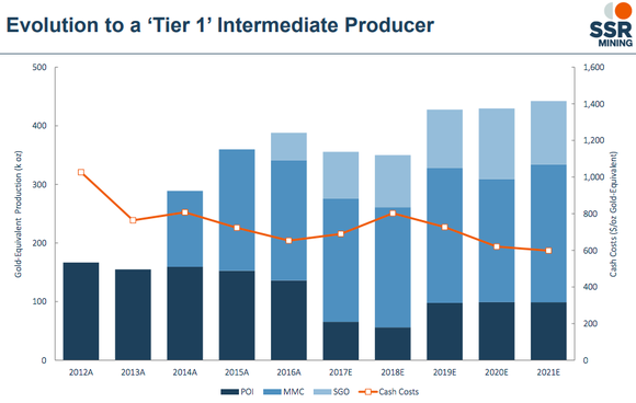 A bar chart showing SSR's production guidance, highlighting falling production in 2017 and 2018 before a pick up in 2019