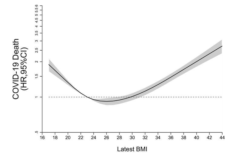 A graph showing a rising increase risk of death as BMI goes up.
