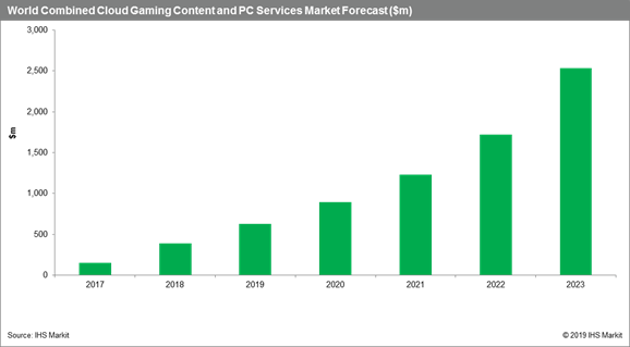 The projected growth for the global cloud market