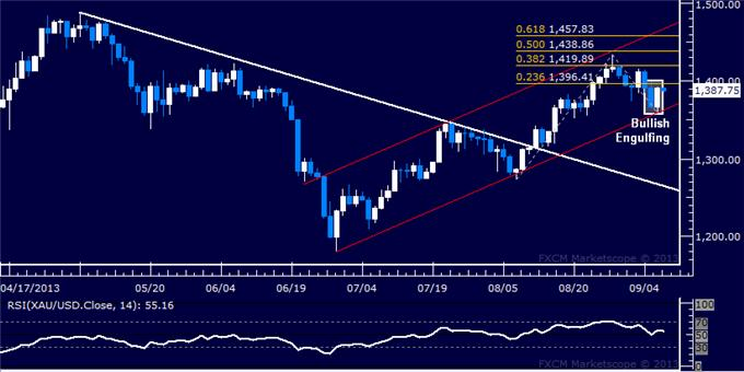 Forex_US_Dollar_Chart_Setup_Favors_Gains_After_Pull-Back_body_Picture_7.png, US Dollar Chart Setup Favors Gains After Pull-Back