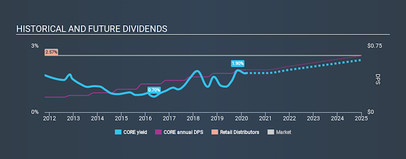 NasdaqGS:CORE Historical Dividend Yield, March 9th 2020
