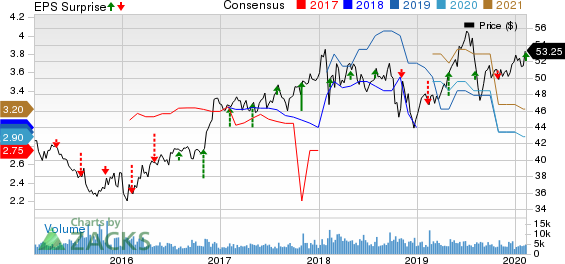 Loews Corporation Price, Consensus and EPS Surprise