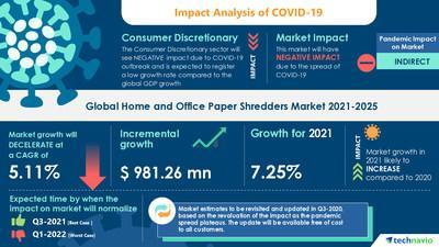 Latest market research report titled Home and Office Paper Shredders Market by Product, End-user, and Geography - Forecast and Analysis 2021-2025v has been announced by Technavio which is proudly partnering with Fortune 500 companies for over 16 years