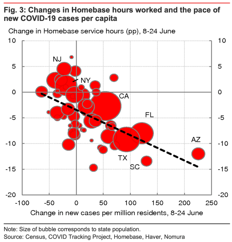 Hours worked are falling in regions where COVID-19 cases are jumping.