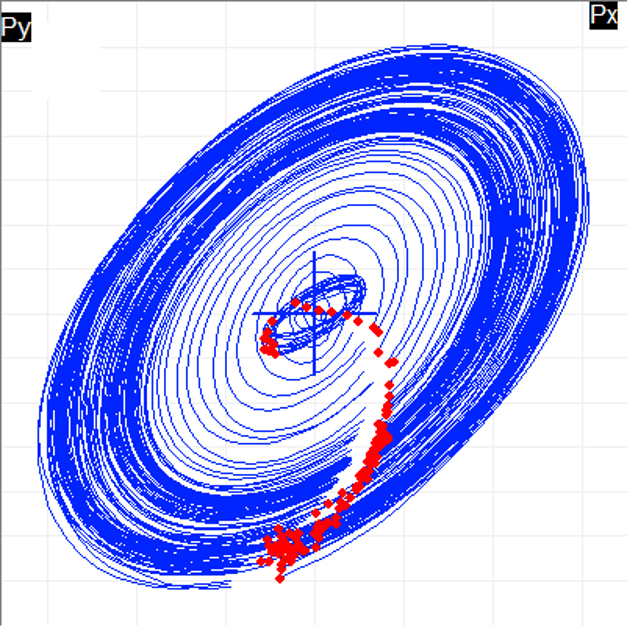 Orbit plot
