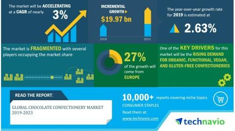 Global Chocolate Confectionery Market 2019-2023 | Evolving Opportunities with Chocoladefabriken Lindt & Sprüngli AG and Nestlé | Technavio