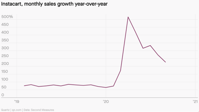 A chart showing monthly sales growth at Instacart, which climbed dramatically during the pandemic.