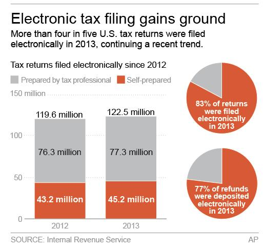 Graphic shows data for 2012 and 2013 tax returns; 2c x 3 inches; 96.3 mm x 76 mm;