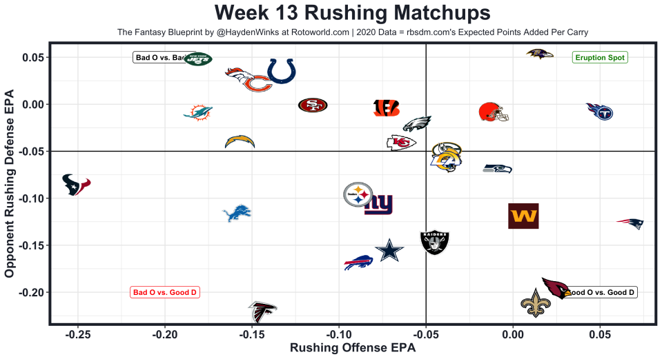 Week13Rushing