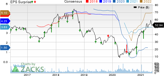 Capri Holdings Limited Price, Consensus and EPS Surprise
